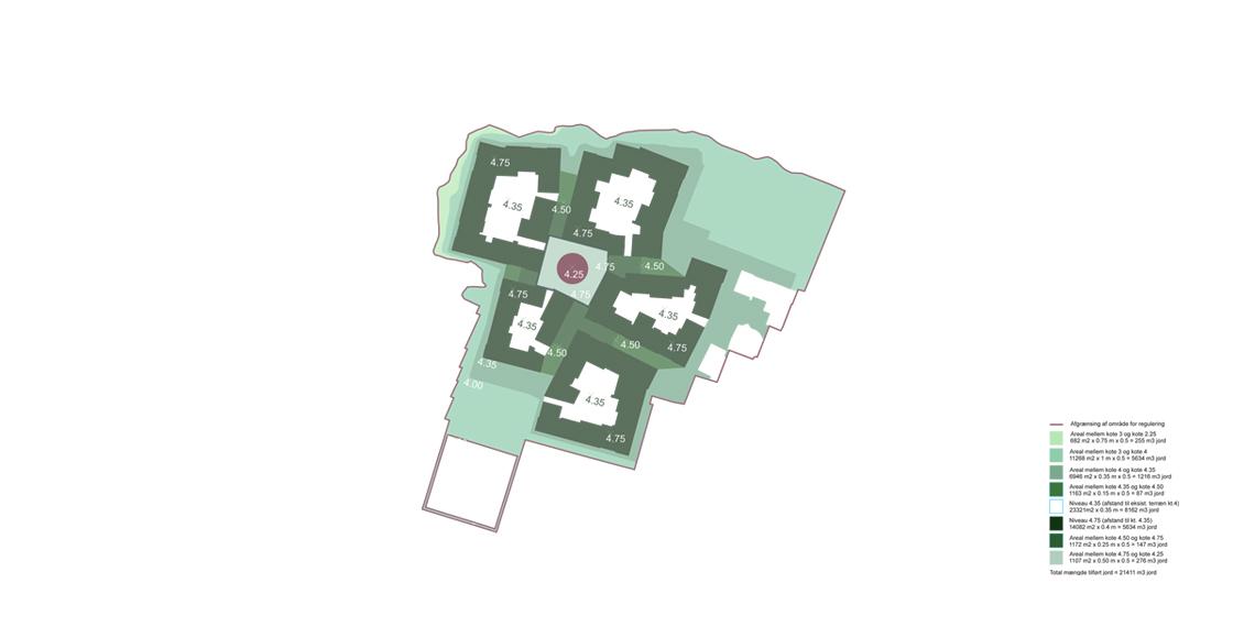 Jernstøberiet-Ribe_diagram_jordbalance