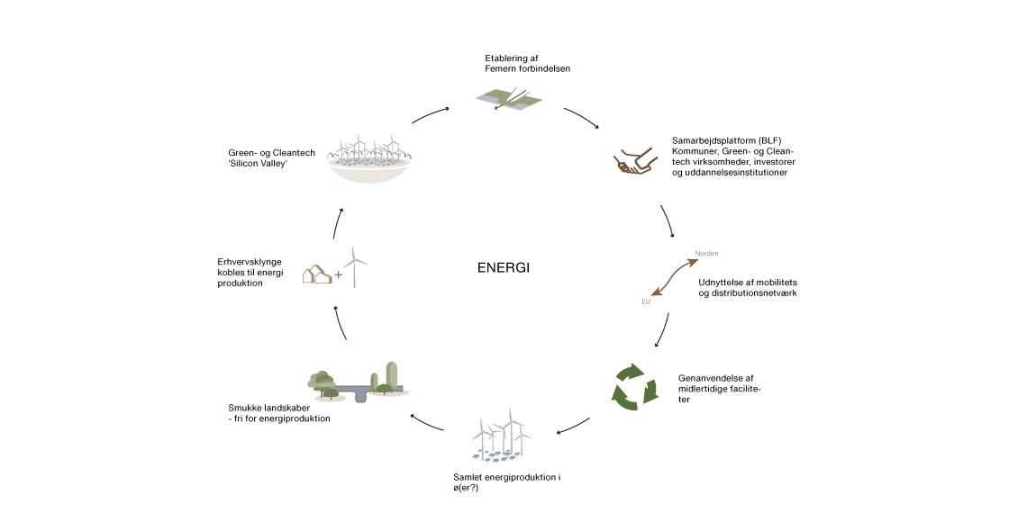 Energi-diagram