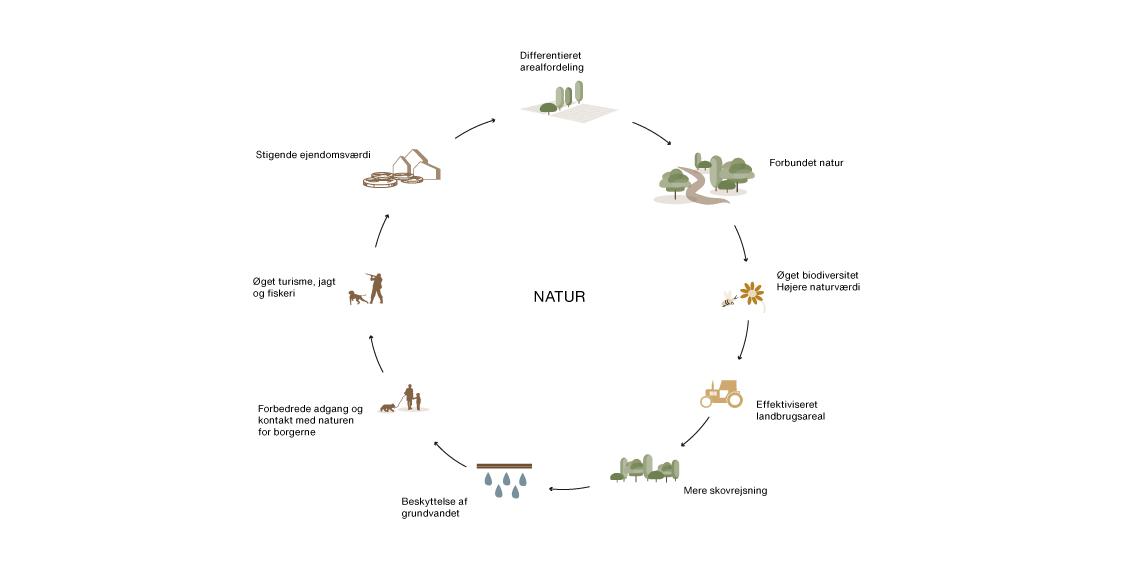 Natur-diagram